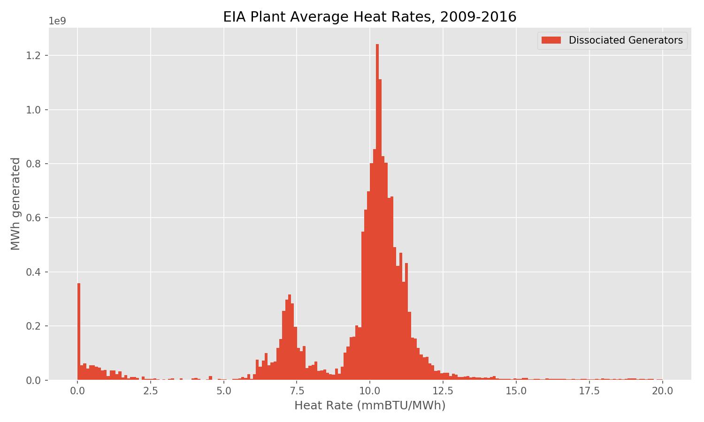 EIA Plant Average Heat Rate, 2009-2016