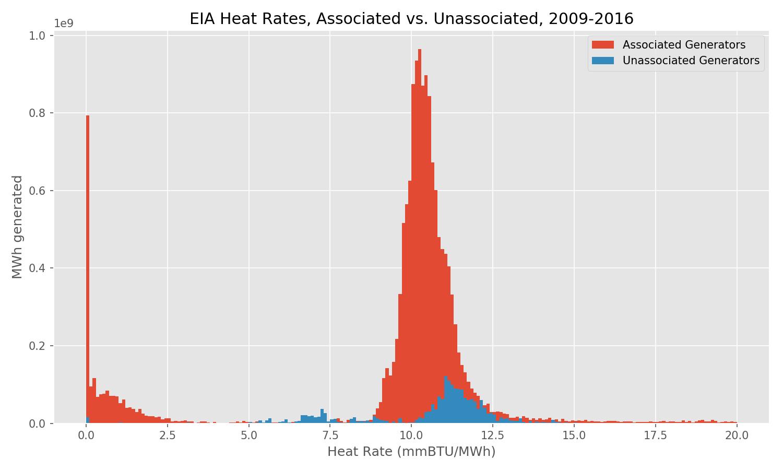 EIA Heat Rate, Associated vs. Unassociated Plants, 2009-2016