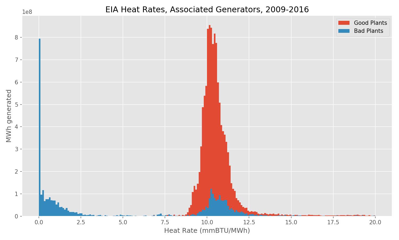 EIA Heat Rate, Associated Generators, 2009-2016
