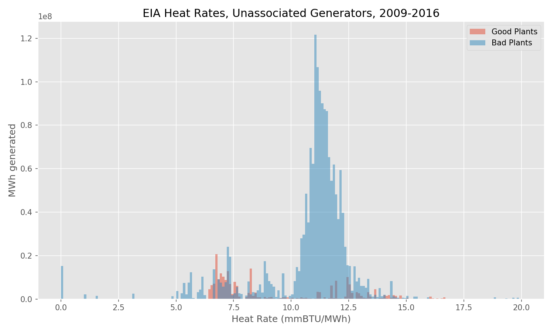 EIA Heat Rate, Unassociated Generators, 2009-2016