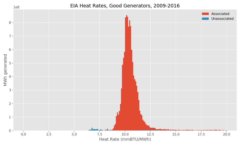 EIA Heat Rate, Good Generators, 2009-2016