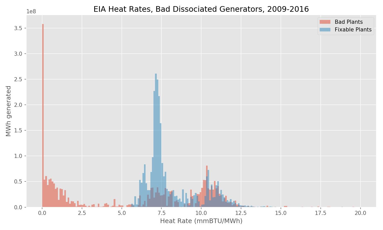 EIA Heat Rate, Bad Dissociated Generators, 2009-2016