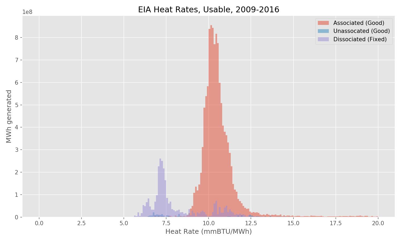 EIA Heat Rate, Usable, 2009-2016